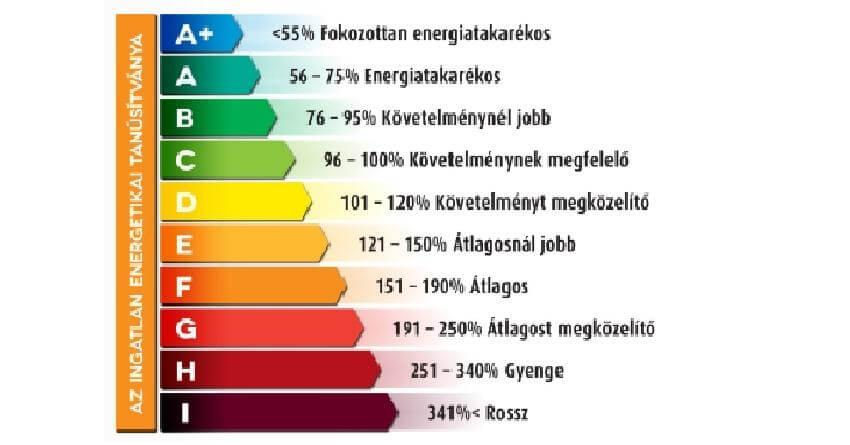 Ügyvédi Iroda Budapest energetikai tanúsítvány